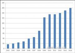 中国再生铅产业2014年发展概况及2015年形势预测