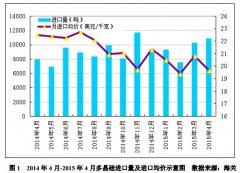 4月进口多晶硅维持万吨高位 低价倾销冲击国内多晶硅产业