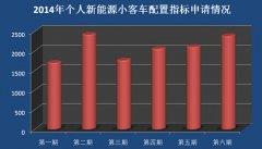 北京发力激活电动汽车市场  纯电动车产业能否破茧