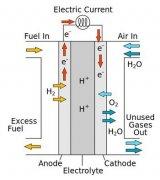 分子燃料电池催化剂有望用于高效储能