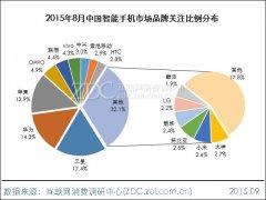 2015年8月中国智能手机市场分析报告