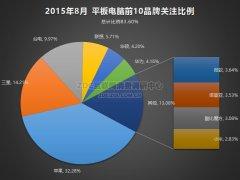 2015年8月中国平板电脑市场报告