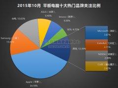 2015年10月中国平板电脑市场报告