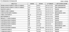 海南工商局:东莞爱玛、绿源等15批次电动车不合格