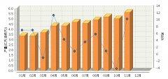 2015年11月全国锂离子电池产量同比增长11.04%