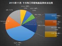 2015年11月中国平板电脑市场研究报告