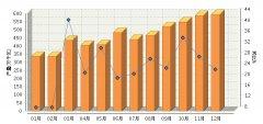 12月中国太阳能电池产量同比增长23.33%
