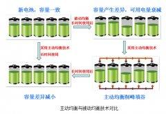 电池管理系统迎黄金发展期 2020年市场需求或超360亿元