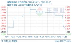 本周碳酸锂再次降价提振市场 电池级均价15.1万元/吨