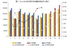 工信部:8月汽车销售207万辆 新能源车销售同比增长92.2%