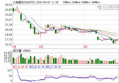 众和股份:子公司金鑫矿业折合氧化锂资源量为66万吨