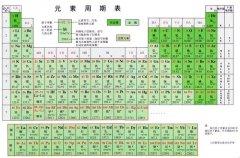 """不只在元素周期表""""锂"""" 锂电池的那些事"""