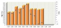 2016年10月全国太阳能电池产量同比降低4.44%