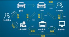 二手车驱动新车消费 新能源汽车仍难借势
