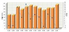 2016年全国原电池及原电池组累计产量同比增长8.13%