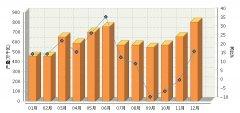 2016年全国太阳能电池行业累计产量同比增长17.78%