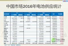 墨柯:在中国电动乘用车领域 去年三元电池用量占比58.49%
