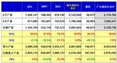 京沪需求催生新能源车热潮 3月销量环比暴增近七成