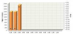 1~3月全国铅酸蓄电池行业累计完成产量同比降低8.04%