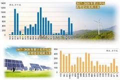 """""""十三五""""新能源建设方案出炉 年度新增规模细化到省"""