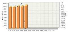 5月全国碱性蓄电池产量同比增长-25.9%