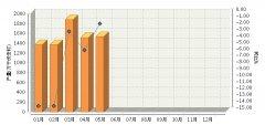 5月全国铅酸蓄电池产量同比增长-1.52%