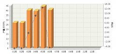 1~6月全国原电池及原电池组行业累计完成产量同比降低0.84%