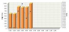 1~6月全国太阳能电池行业累计完成产量同比增长21.61%