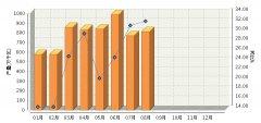 2017年8月全国太阳能电池产量同比增长32.38%