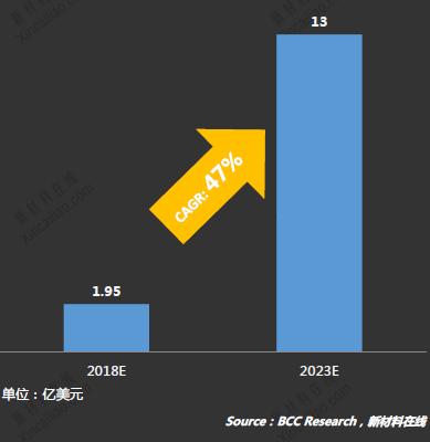 全球石墨烯市场2018年将超1.95亿美元