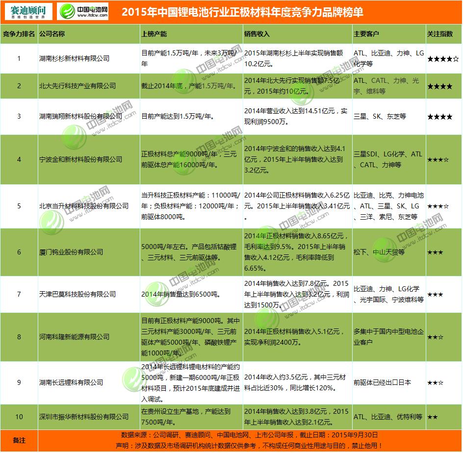 电池产业链价值门户网站