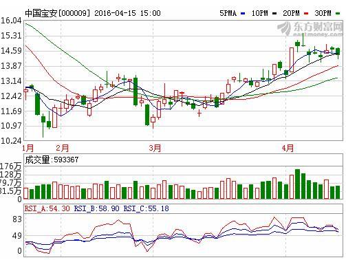 中国宝安:预计磷酸铁锂项目今年上半年投产