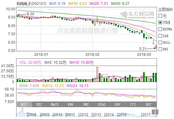 科陆电子10亿转让1.52亿股股份 深圳国资背景战略投资者将加盟