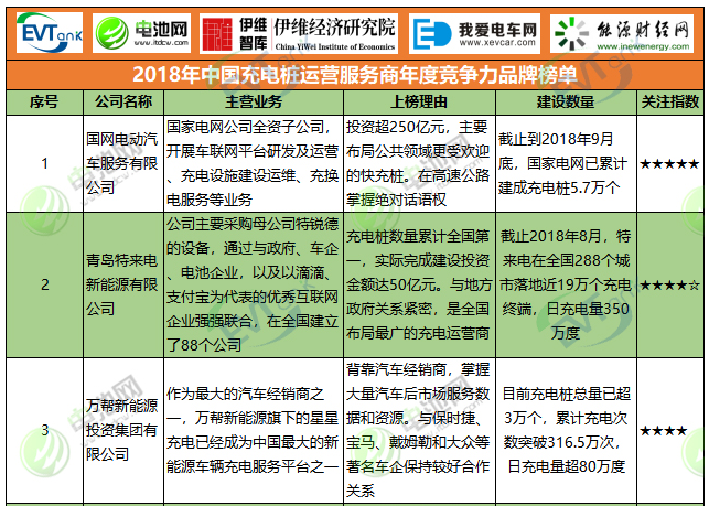 2018年中国充电桩运营服务商年度竞争力品牌榜单