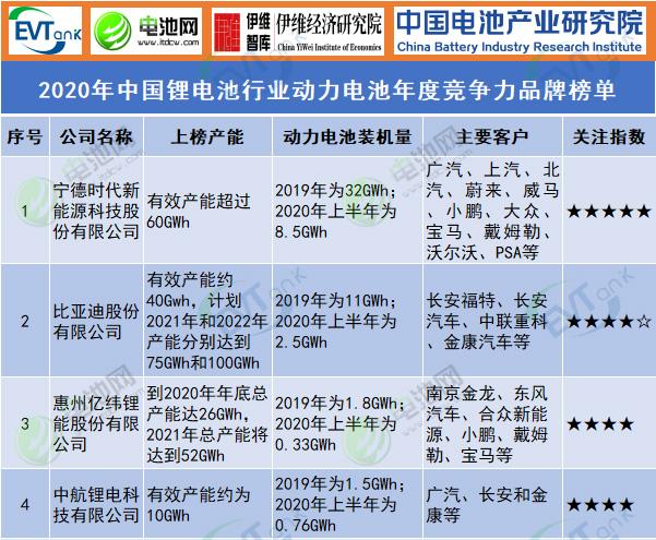 2020年中国锂ballbet贝博登陆行业动力ballbet贝博登陆年度竞争力品牌榜单