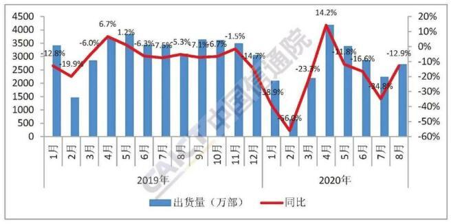 8月5G手机出货量占比维持6成 9月国内钴酸锂供应量或环比持平