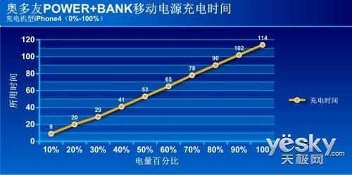 巨兽级!ODOYOPOWER+BANK移动电源评测!
