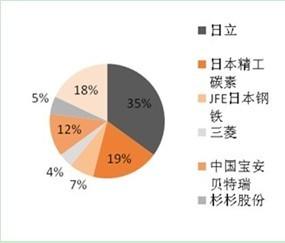 2010年全球锂离子电池材料市场分析及产业现状