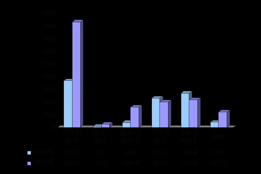2013年10月全国主要省市锂电池生产情况统计