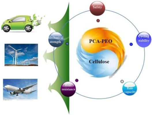 青岛能源所开发出新一代全固态聚合物锂电池
