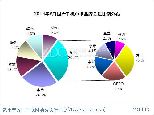 2014年9月中国国产手机市场分析报告
