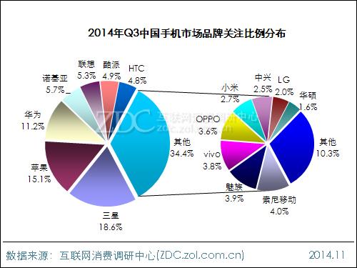 2014年第三季度中国手机市场研究报告