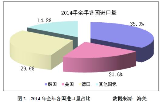 多晶硅2014年进口突破十万吨 加工贸易为主导冲击中国产业
