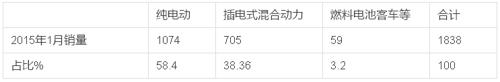 2015年1月雷火苹果app客车销售数据简析