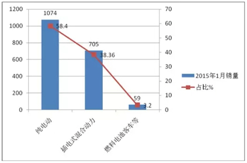 2015年1月新能源客车销售数据简析