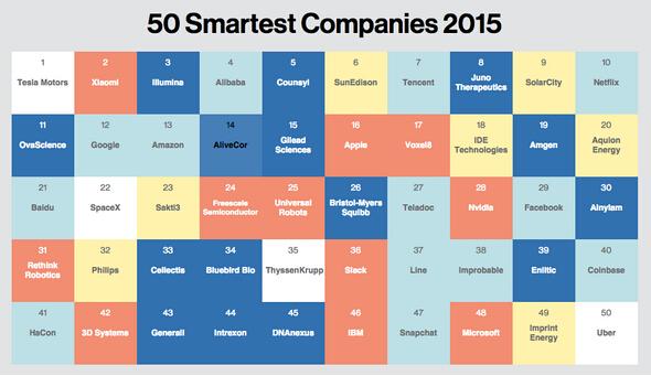 全球最聪明公司榜单:特斯拉因电池夺冠 小米排第二
