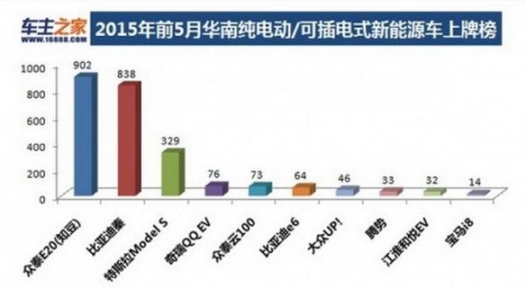 2015年前五月华南新能源车上牌榜单  知豆夺冠