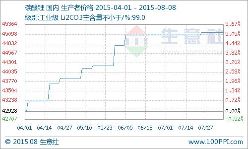 7月碳酸锂价格几乎全线持稳 同比去年上涨16.28%