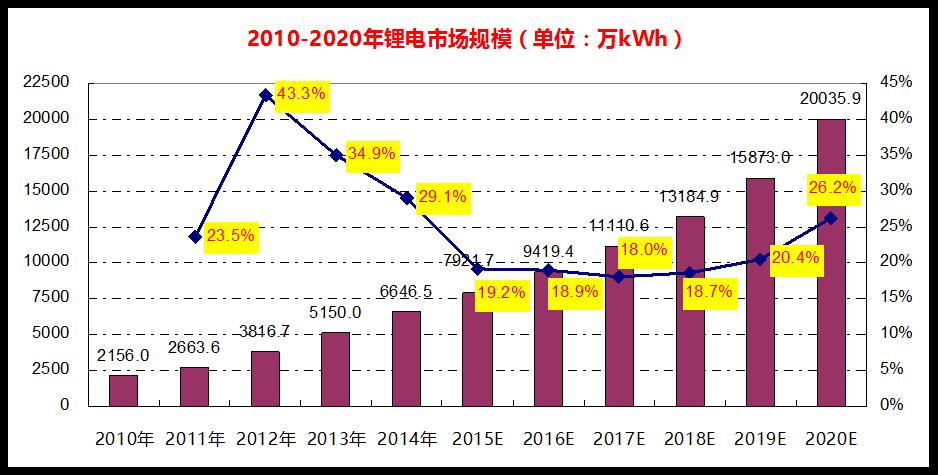 2015-2016年锂电池市场发展现状及趋势预测