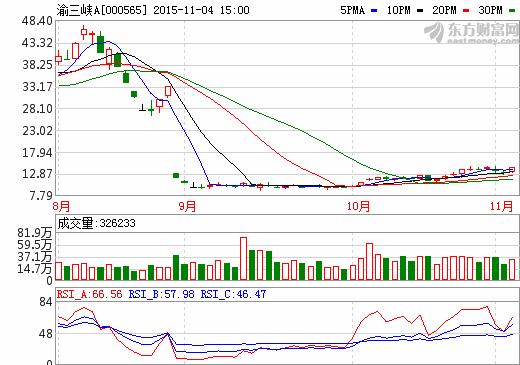渝三峡A:拟3亿元参股四通公司涉足石墨产业